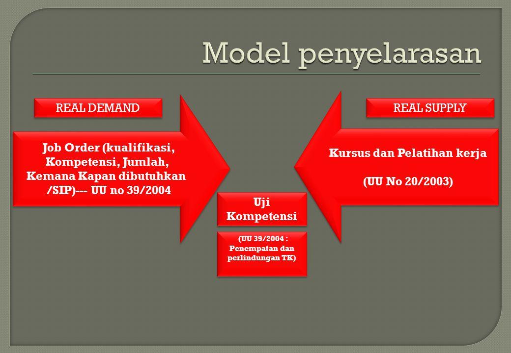 Model penyelarasan Kursus dan Pelatihan kerja (UU No 20/2003)