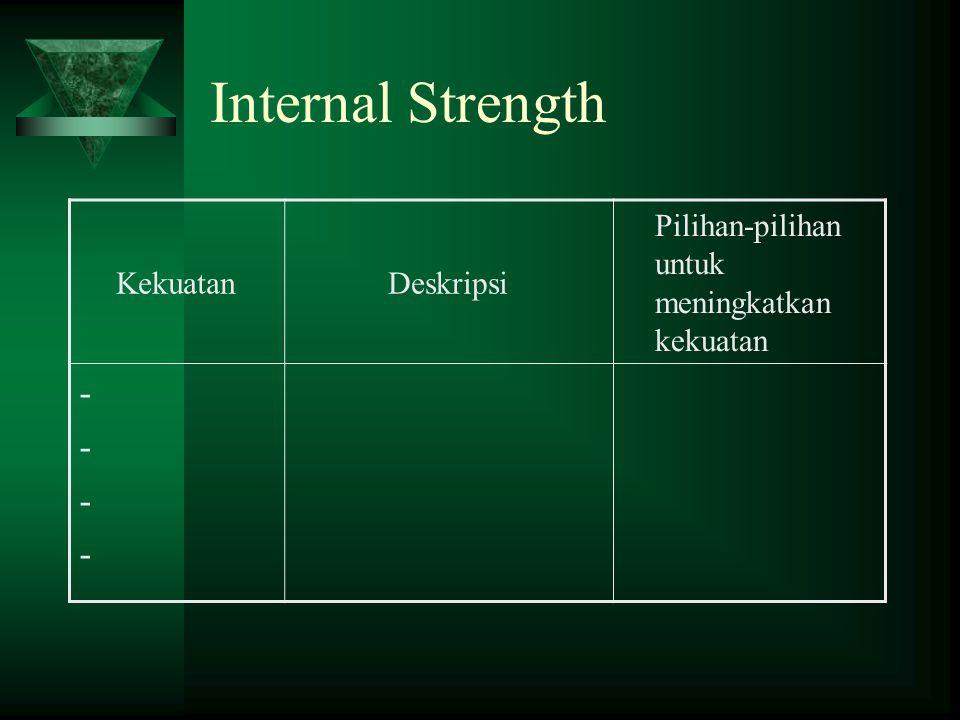Internal Strength - Kekuatan Deskripsi
