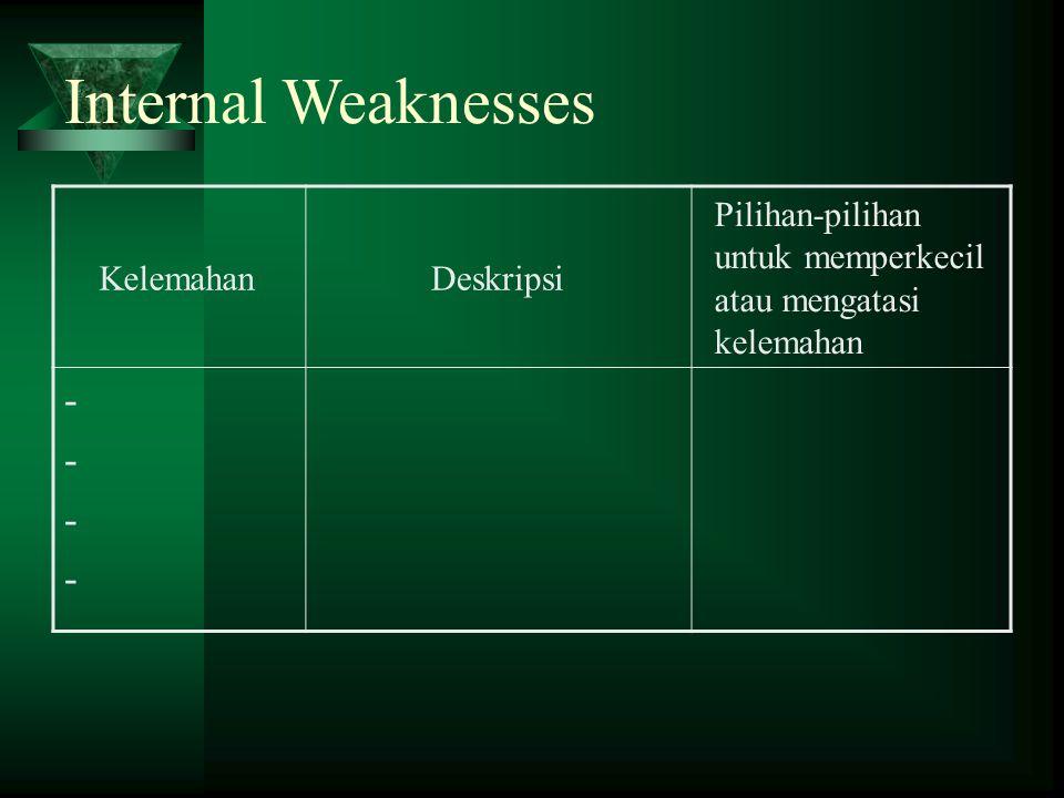Internal Weaknesses - Kelemahan Deskripsi