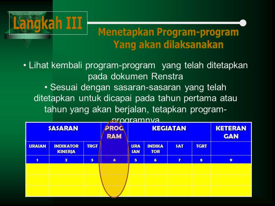 Menetapkan Program-program Yang akan dilaksanakan