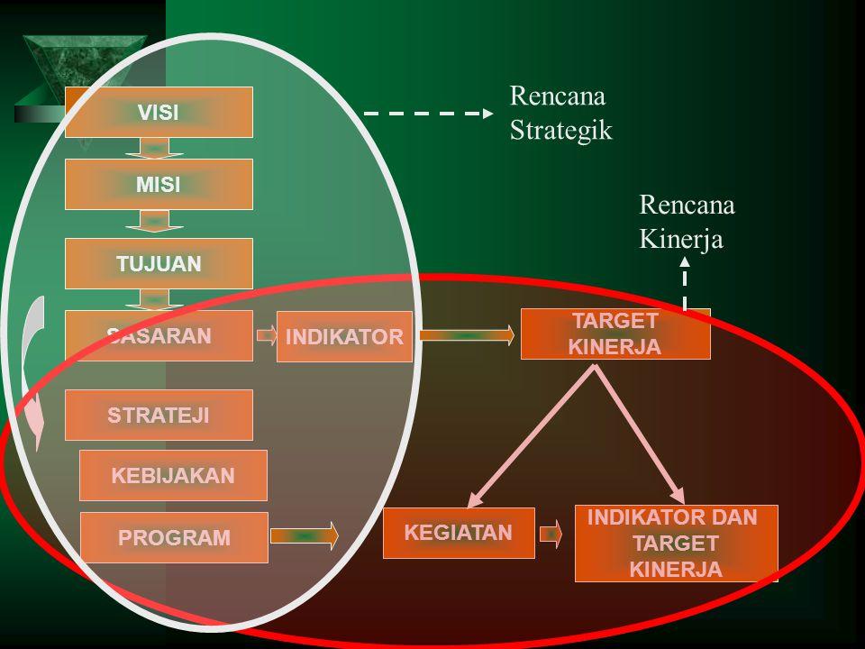 Rencana Strategik Rencana Kinerja VISI MISI TUJUAN TARGET SASARAN