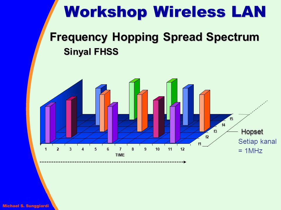 Workshop Wireless LAN Frequency Hopping Spread Spectrum Sinyal FHSS