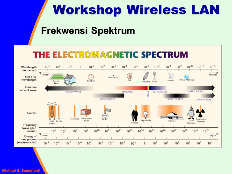 Workshop Wireless LAN Frekwensi Spektrum
