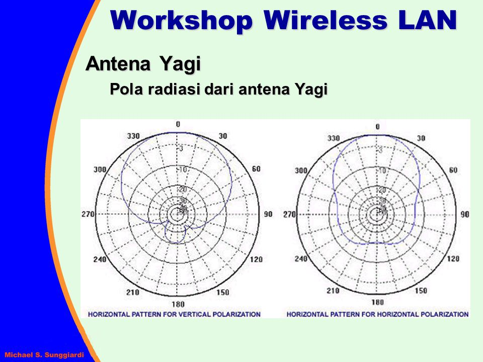Workshop Wireless LAN Antena Yagi Pola radiasi dari antena Yagi