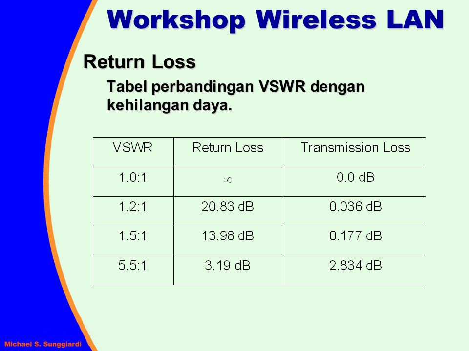 Workshop Wireless LAN Return Loss