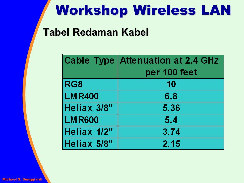 Workshop Wireless LAN Tabel Redaman Kabel