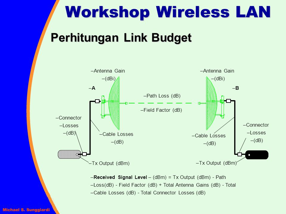 Workshop Wireless LAN Perhitungan Link Budget Path Loss (dB)