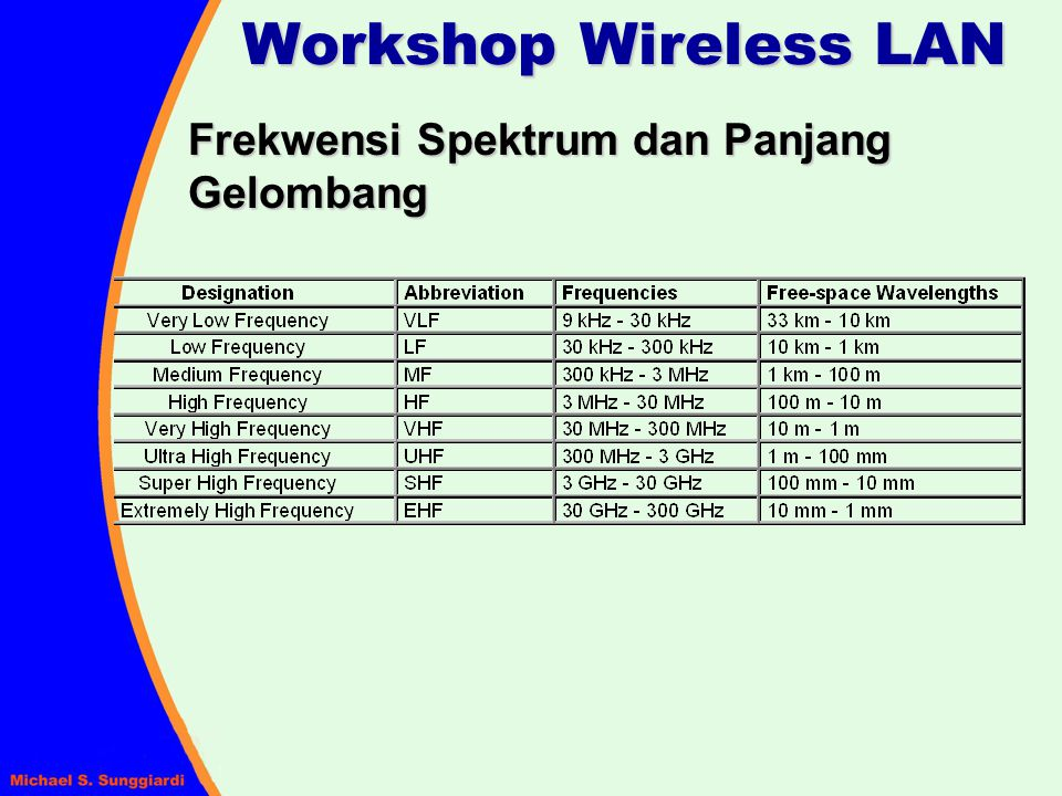 Workshop Wireless LAN Frekwensi Spektrum dan Panjang Gelombang