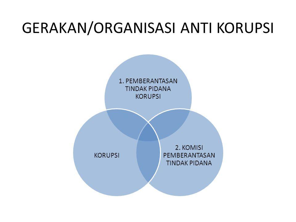 GERAKAN/ORGANISASI ANTI KORUPSI