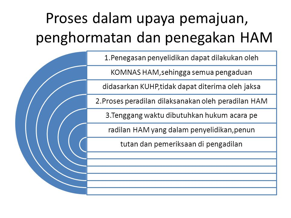 Proses dalam upaya pemajuan, penghormatan dan penegakan HAM