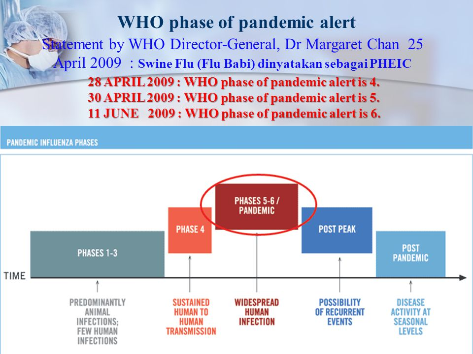 WHO phase of pandemic alert