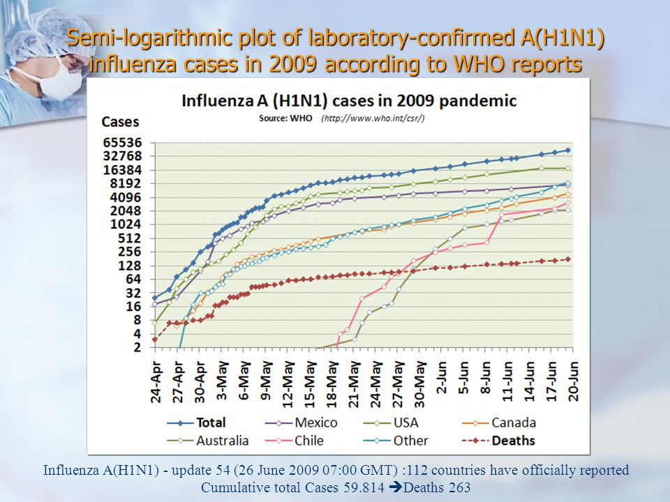 Semi-logarithmic plot of laboratory-confirmed A(H1N1) influenza cases in 2009 according to WHO reports