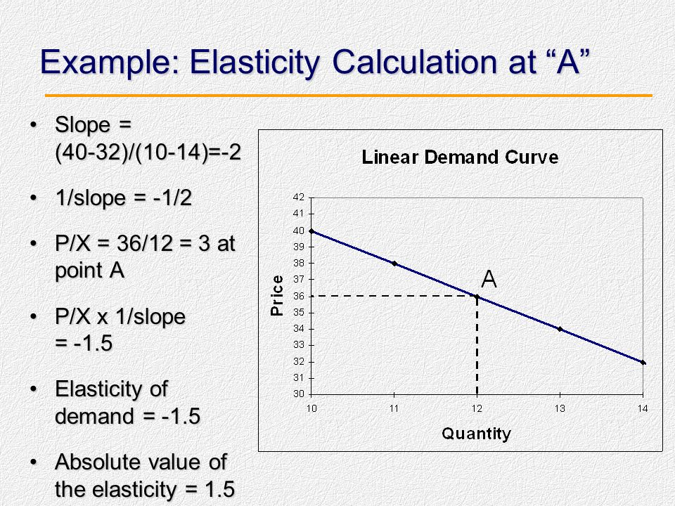 Example: Elasticity Calculation at A