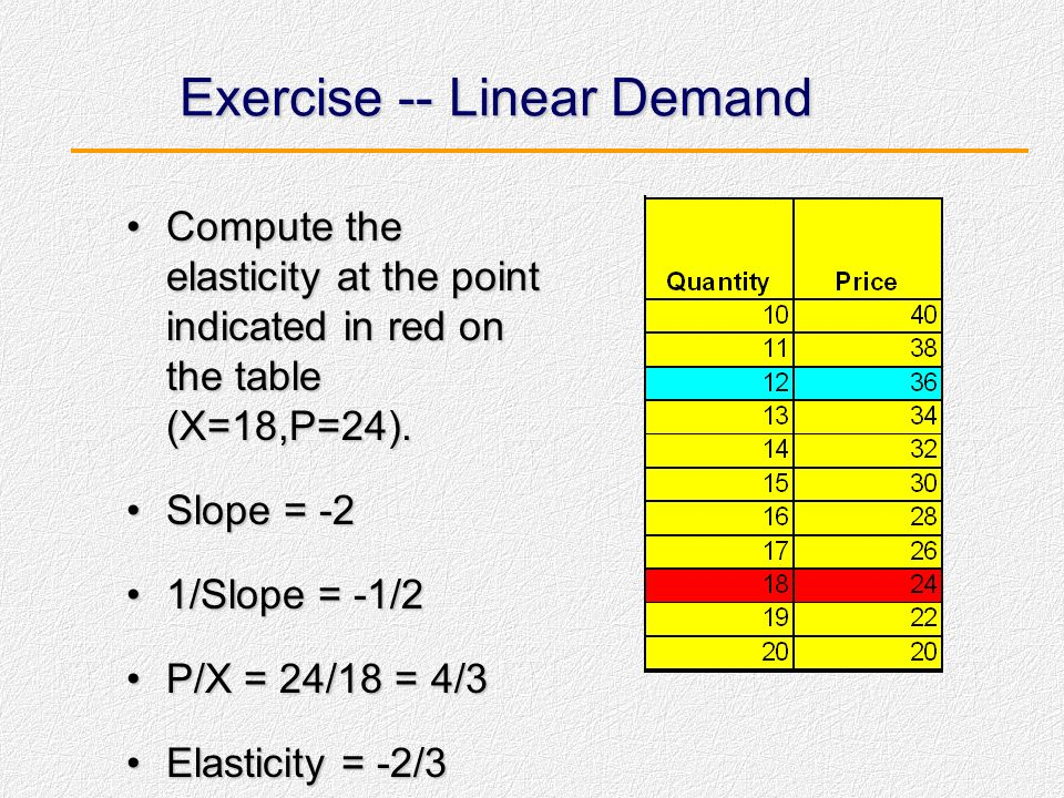 Exercise -- Linear Demand