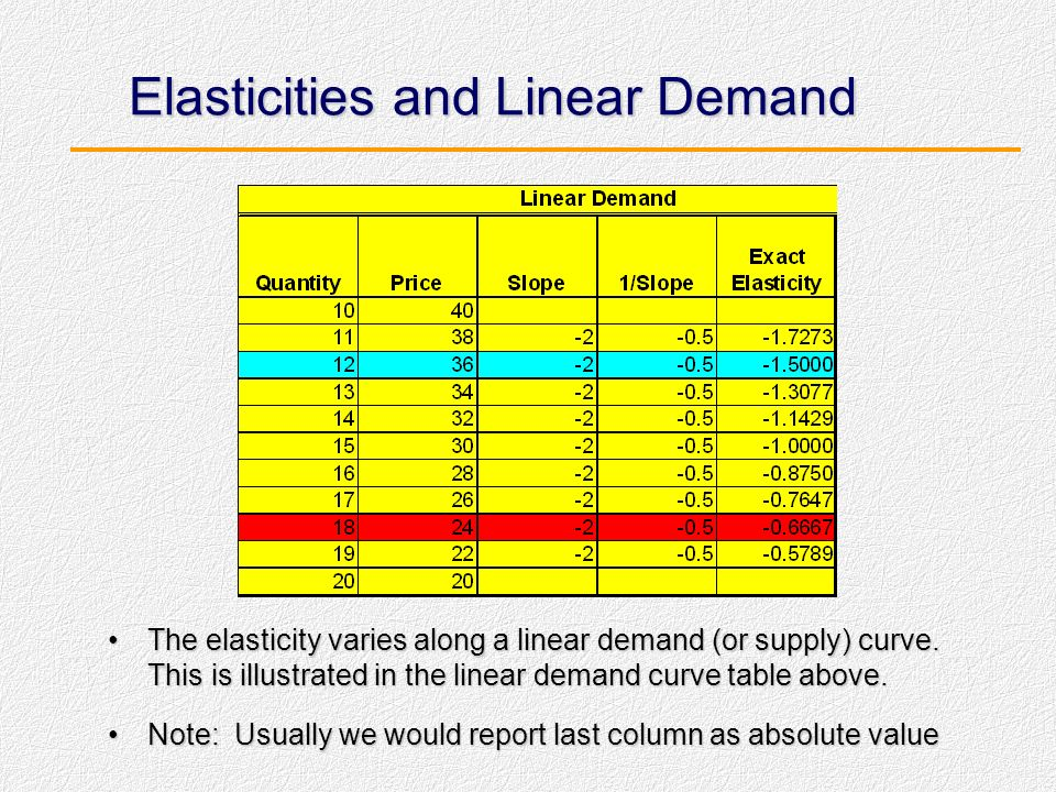 Elasticities and Linear Demand