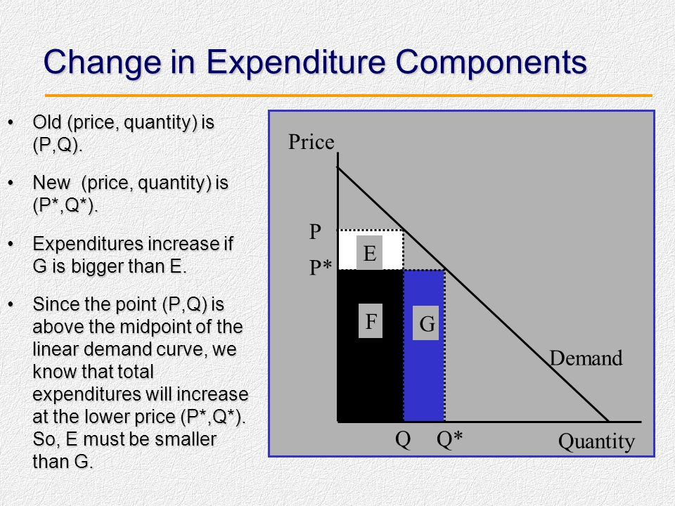 Change in Expenditure Components