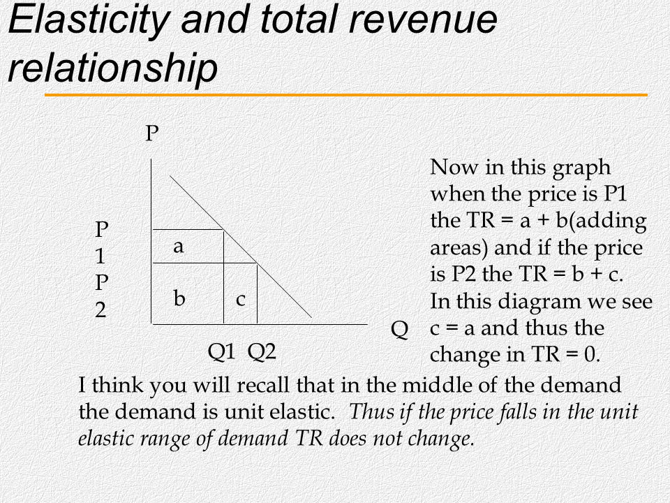Elasticity and total revenue relationship