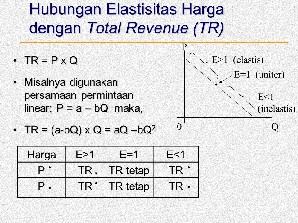 Hubungan Elastisitas Harga dengan Total Revenue (TR)