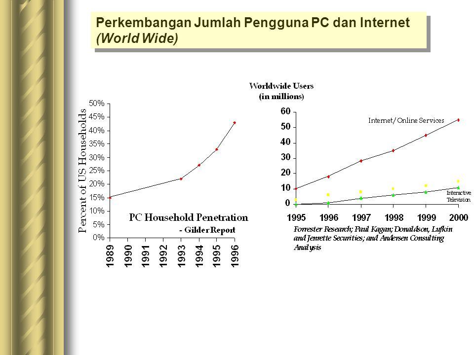 Perkembangan Jumlah Pengguna PC dan Internet (World Wide)