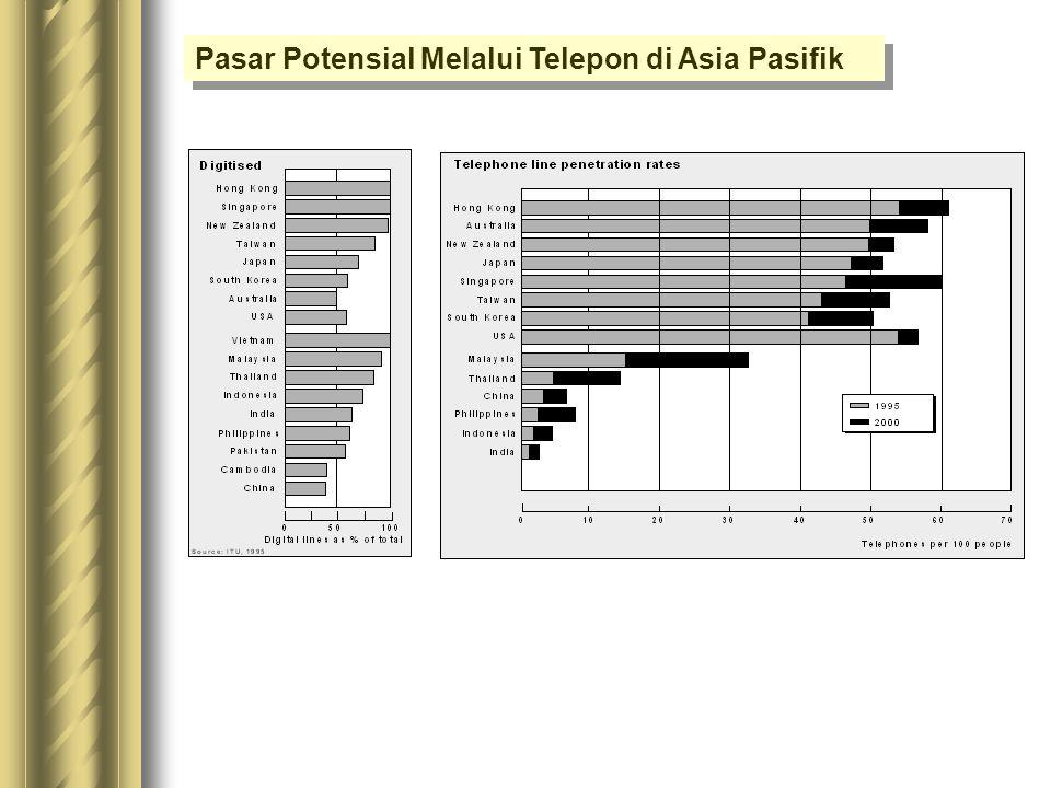 Pasar Potensial Melalui Telepon di Asia Pasifik