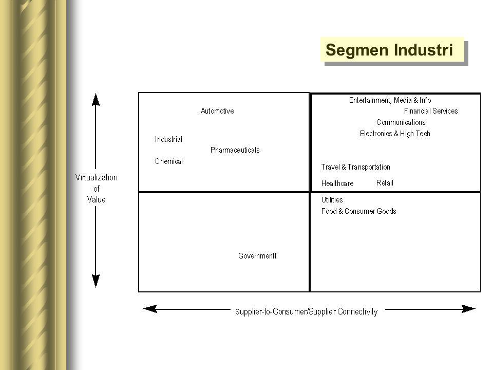 Segmen Industri
