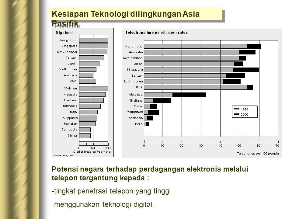 Kesiapan Teknologi dilingkungan Asia Pasifik