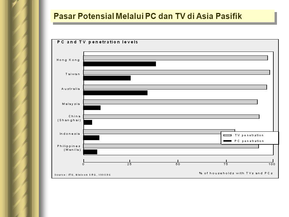 Pasar Potensial Melalui PC dan TV di Asia Pasifik