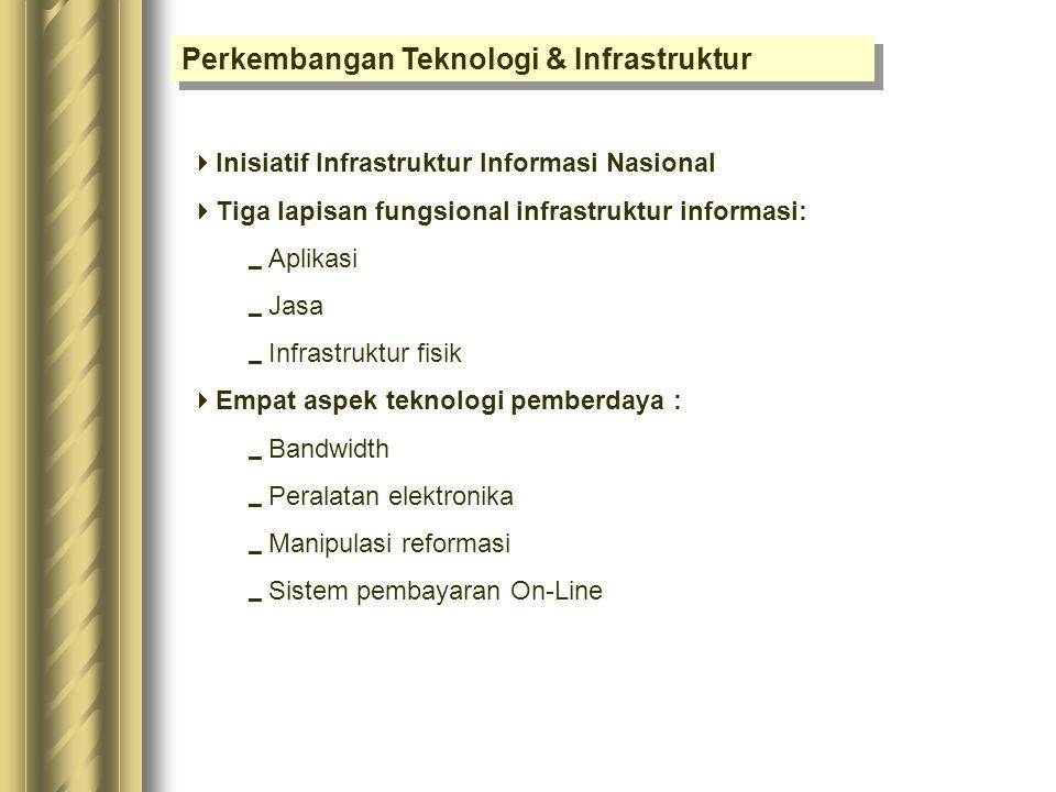 Perkembangan Teknologi & Infrastruktur