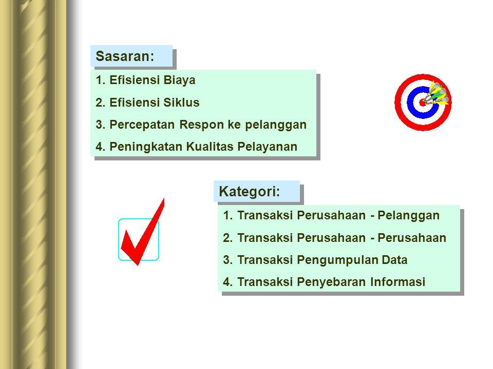 Sasaran: Kategori: 1. Efisiensi Biaya 2. Efisiensi Siklus