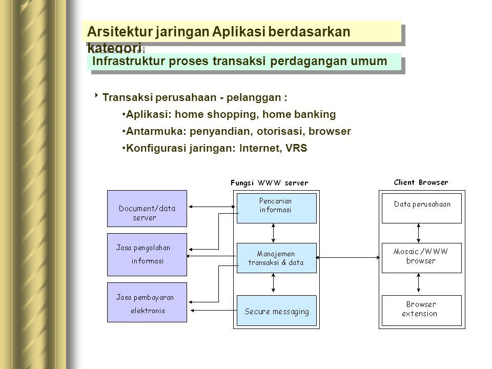 Arsitektur jaringan Aplikasi berdasarkan kategori