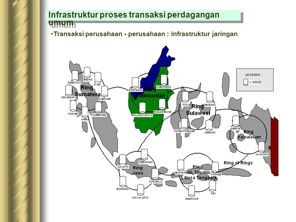Infrastruktur proses transaksi perdagangan umum