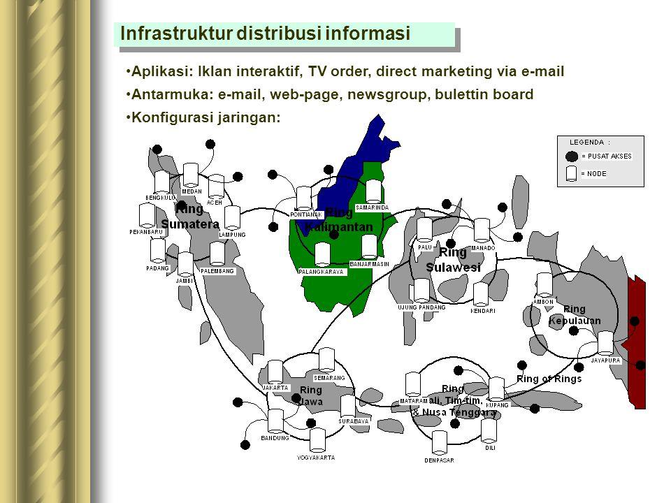 Infrastruktur distribusi informasi