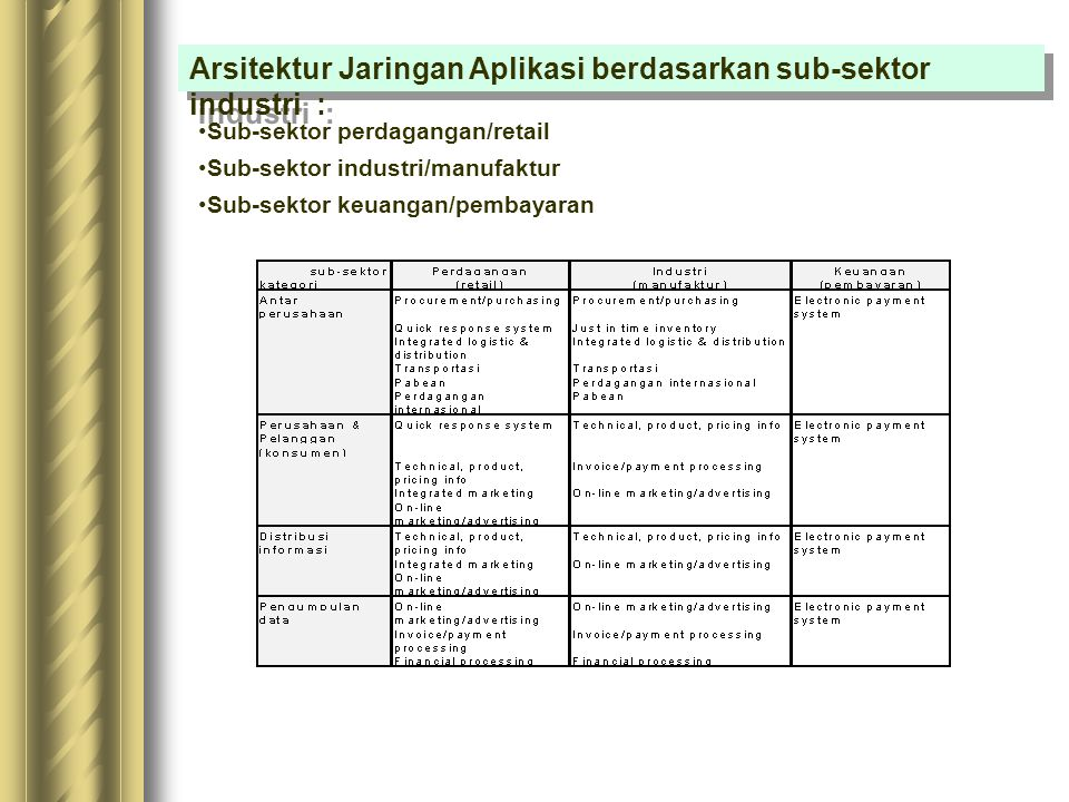 Arsitektur Jaringan Aplikasi berdasarkan sub-sektor industri :