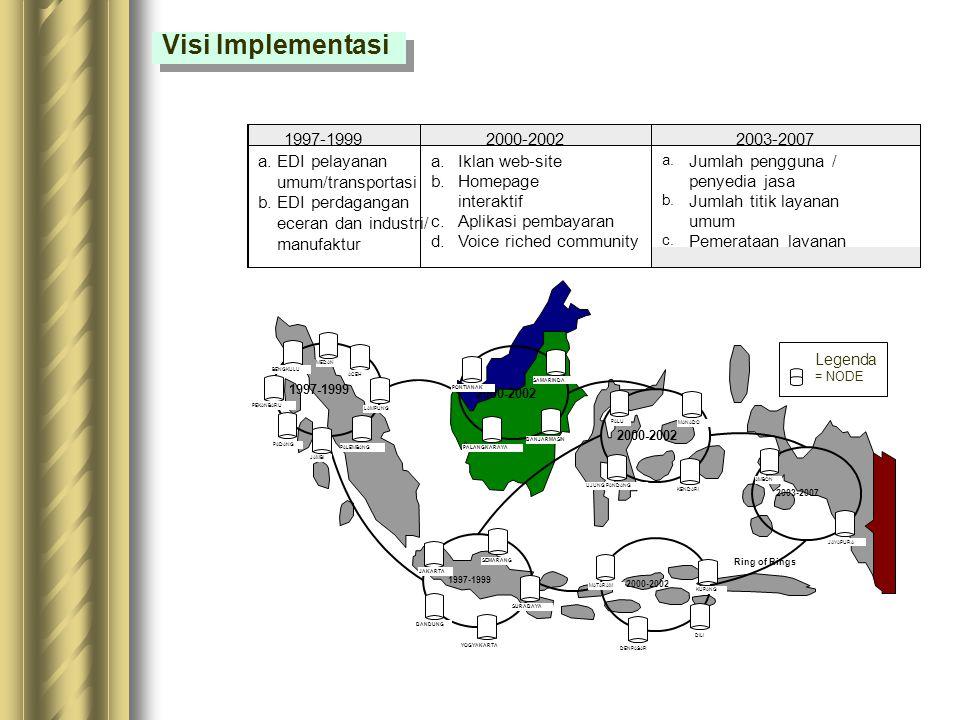 Visi Implementasi 1997-1999 2000-2002 2003-2007 a. EDI pelayanan