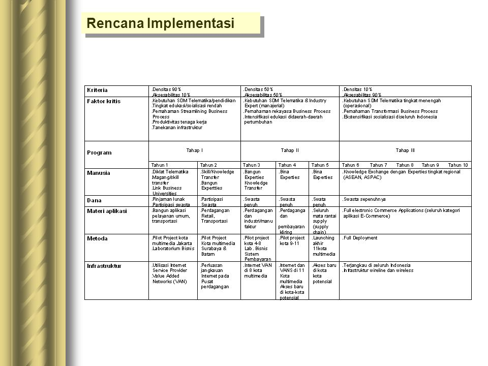 Rencana Implementasi