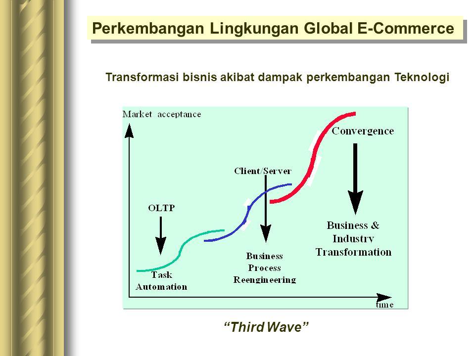 Transformasi bisnis akibat dampak perkembangan Teknologi