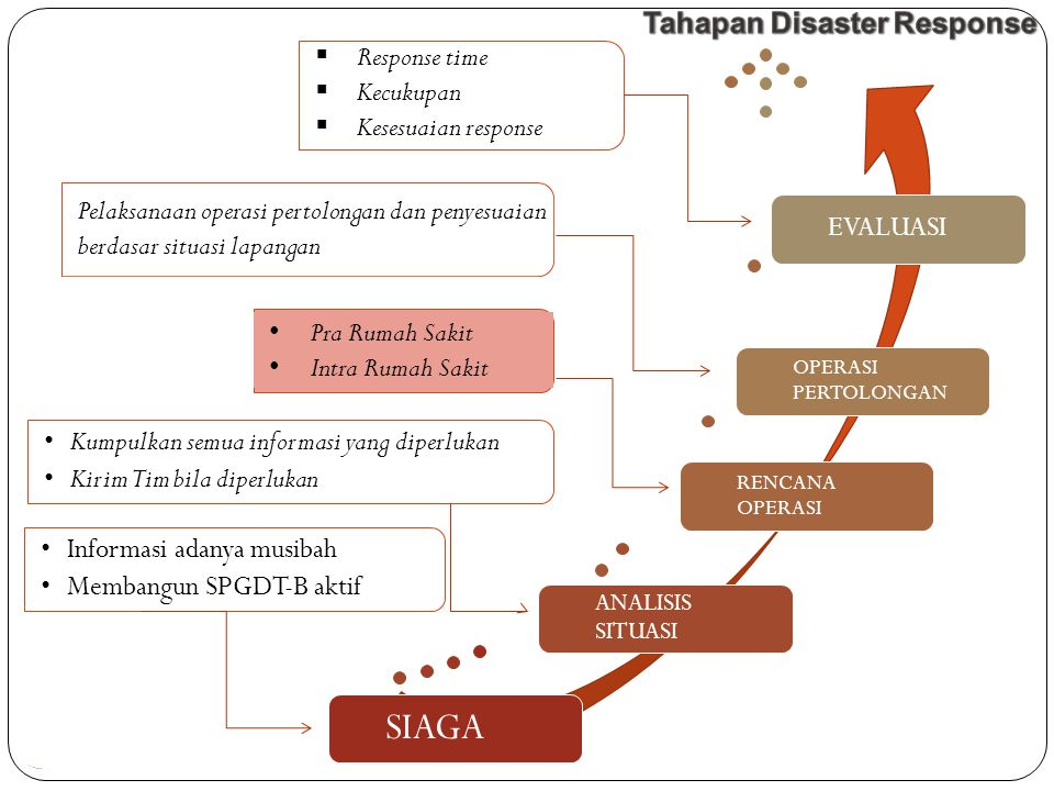 Tahapan Disaster Response