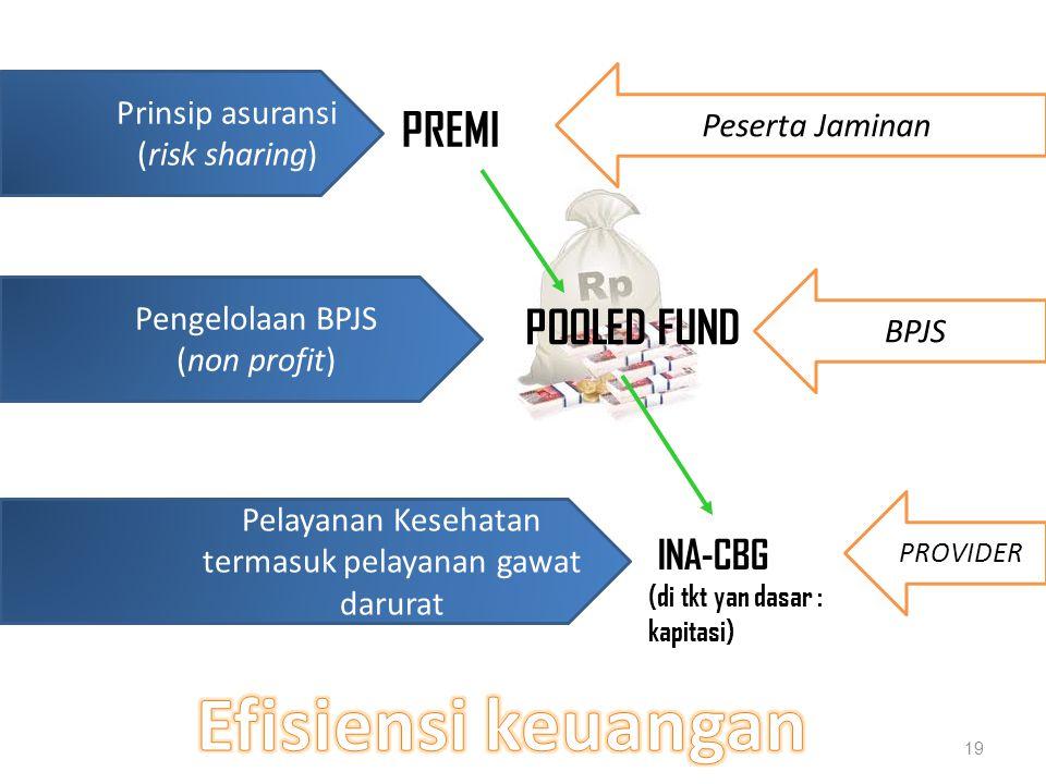 Efisiensi keuangan PREMI POOLED FUND INA-CBG