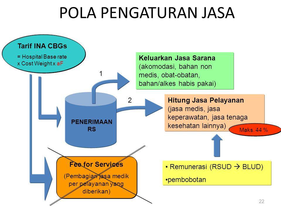 (Pembagian jasa medik per pelayanan yang diberikan)