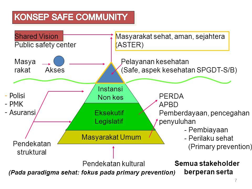 KONSEP SAFE COMMUNITY Shared Vision Masyarakat sehat, aman, sejahtera