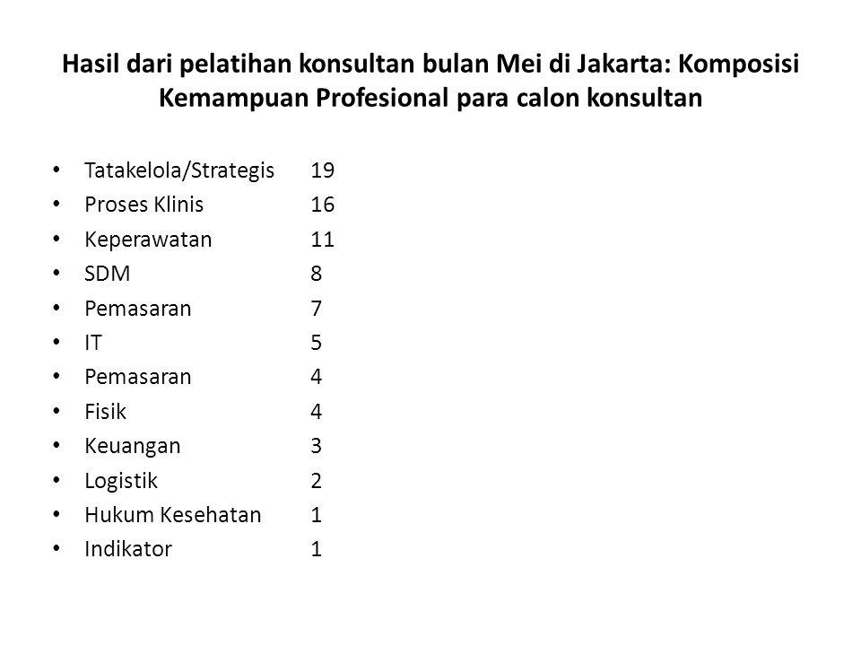Hasil dari pelatihan konsultan bulan Mei di Jakarta: Komposisi Kemampuan Profesional para calon konsultan