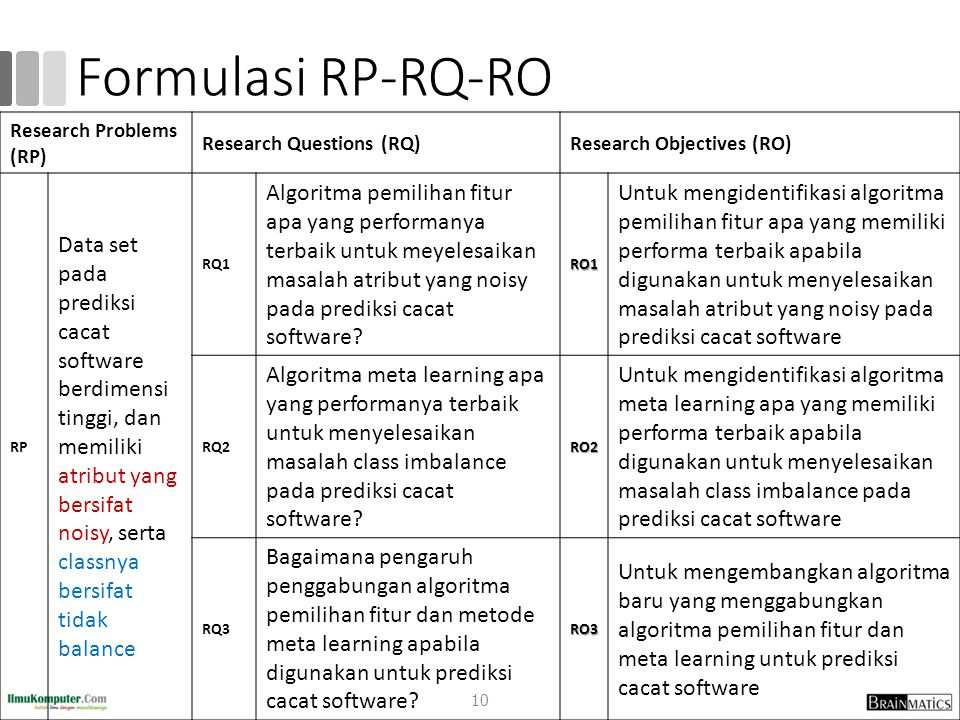 Formulasi RP-RQ-RO. Research Problems (RP) Research Questions (RQ) Research Objectives (RO)