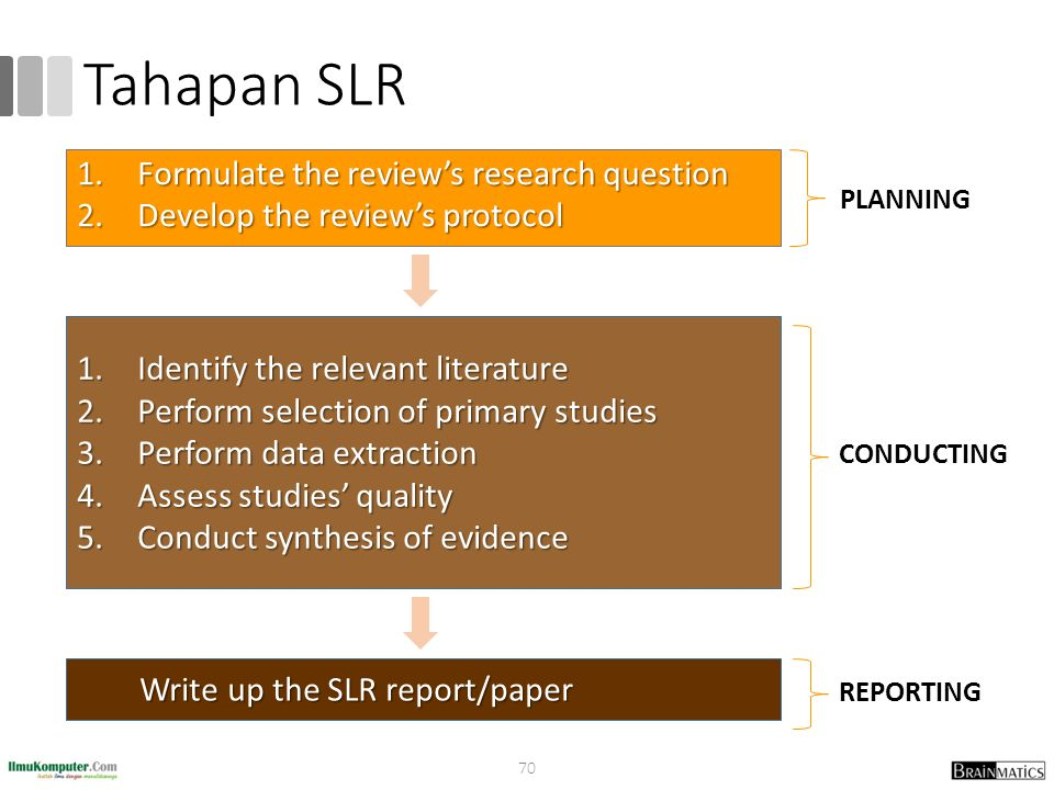 Tahapan SLR Formulate the review's research question