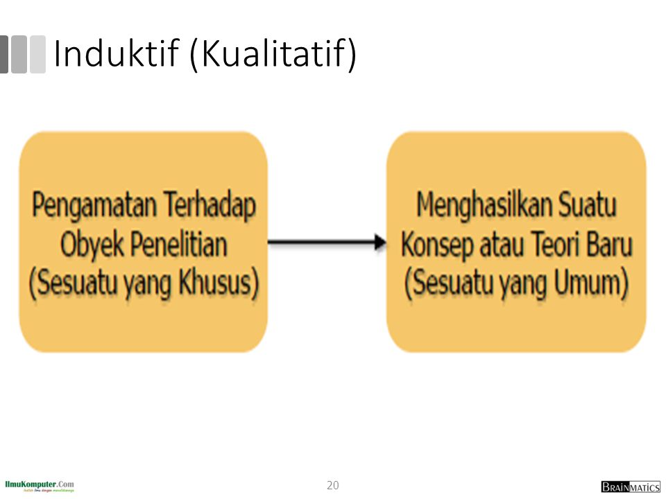 Induktif (Kualitatif)