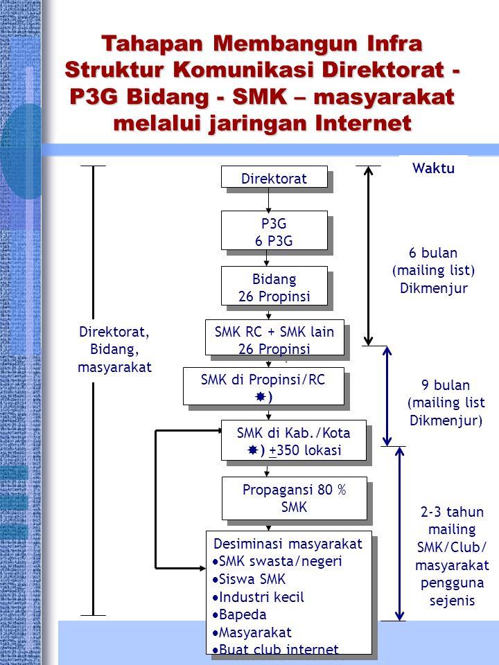 Tahapan Membangun Infra Struktur Komunikasi Direktorat - P3G Bidang - SMK – masyarakat melalui jaringan Internet