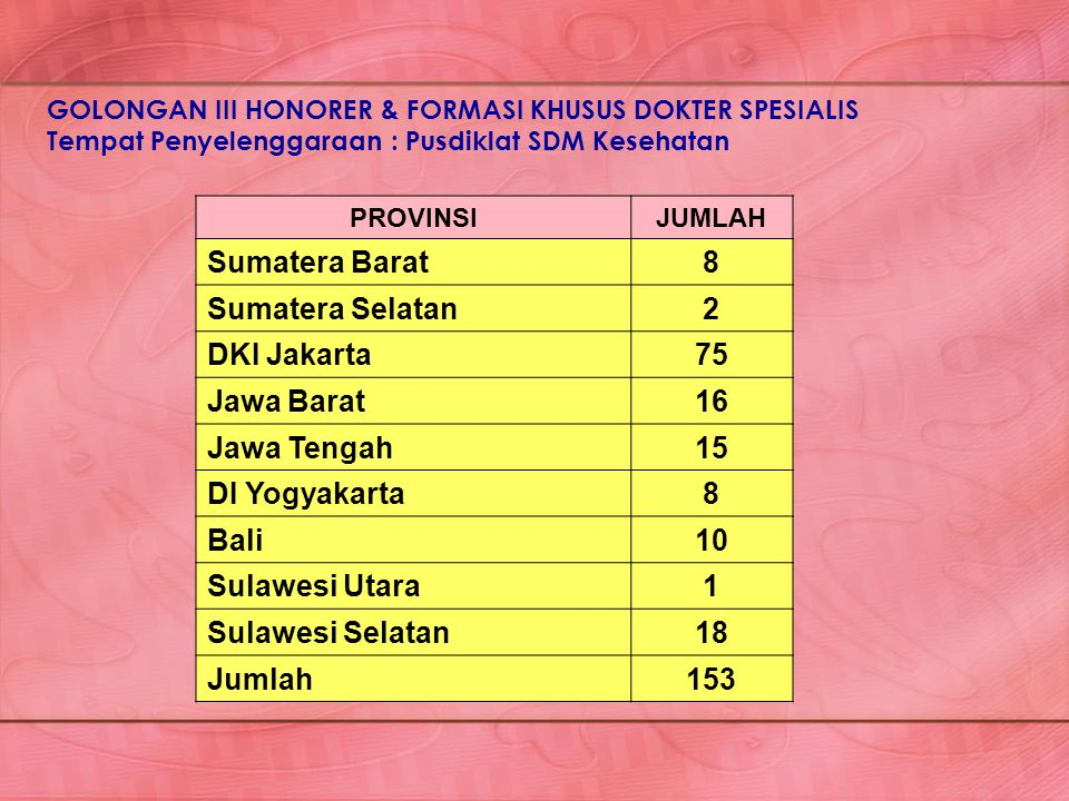Sumatera Barat 8 Sumatera Selatan 2 DKI Jakarta 75 Jawa Barat 16