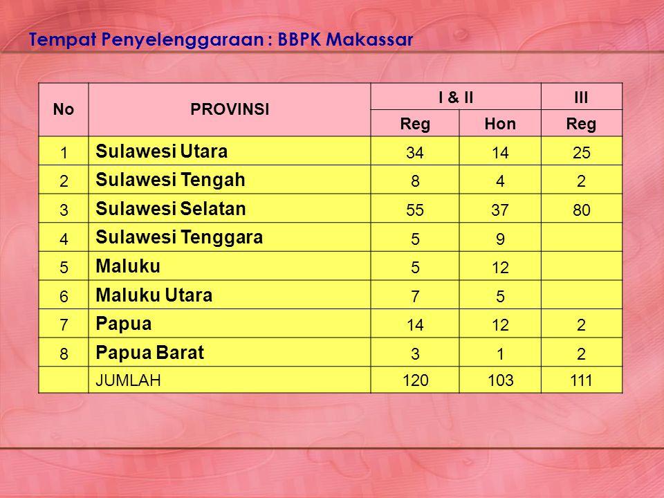 Tempat Penyelenggaraan : BBPK Makassar