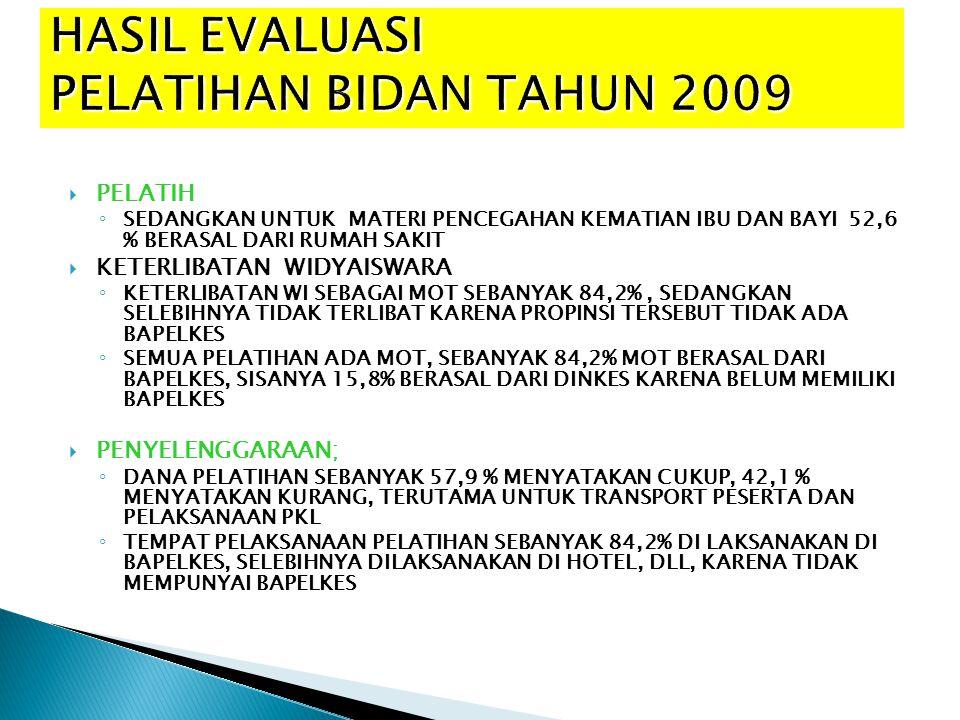 HASIL EVALUASI PELATIHAN BIDAN TAHUN 2009