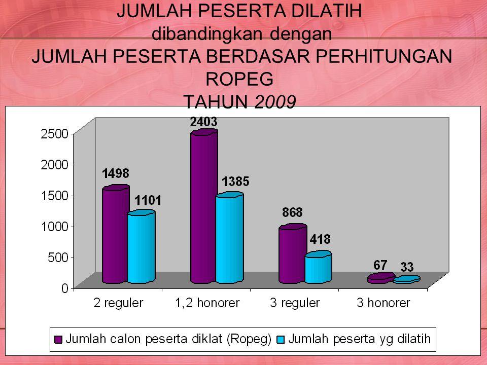 JUMLAH PESERTA DILATIH dibandingkan dengan JUMLAH PESERTA BERDASAR PERHITUNGAN ROPEG TAHUN 2009