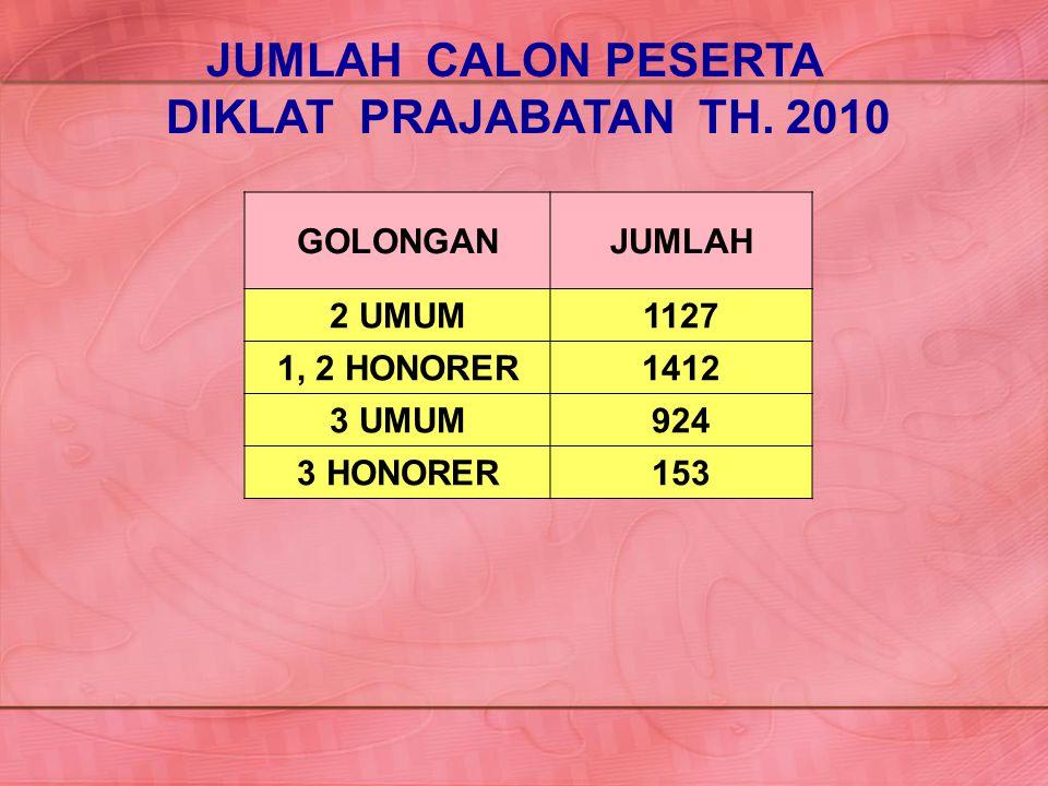 JUMLAH CALON PESERTA DIKLAT PRAJABATAN TH. 2010